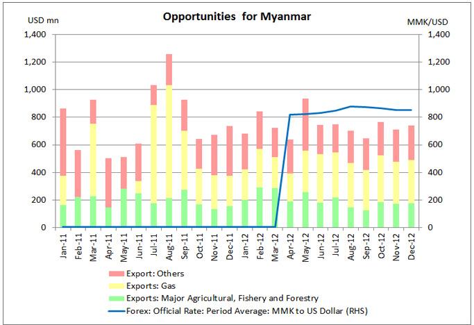 Myanmar S Reforms To Open New Frontiers