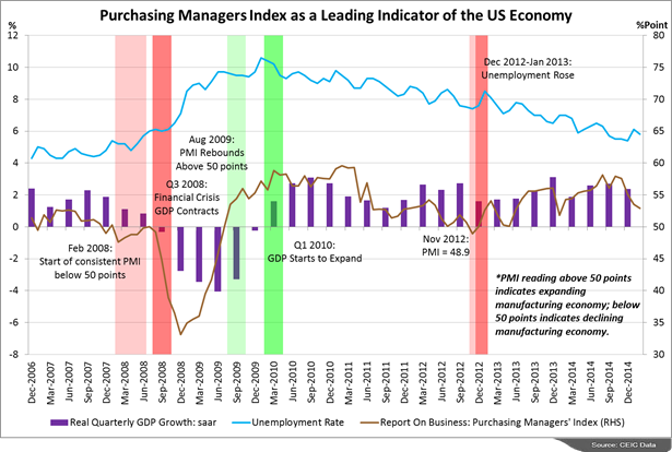 an analysis of the importance of economic indicators in predicting the united states economy Consumer confidence indices and short-term in the united states but the extra predictive power beyond that of other economic and financial indicators is.