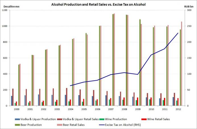 Russia Alcohol Production