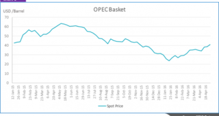 crude oil opec price chart 2016