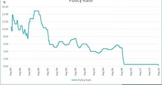 Bank of England Monetary Policy Rate Chart