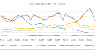 China Auto Market Trends Chart GDP Growth