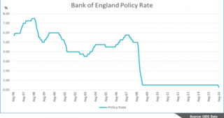 Bank of England Policy Rate