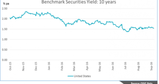 Benchmark Securities Yield: 10 Years
