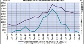 Nigeria Oil Production and Revenue
