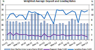 Tajikistan Weighted Average Deposit and Lending Rates
