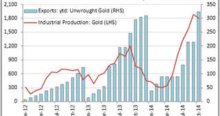 Booming Gold Production in Mongolia After Tax Decrease