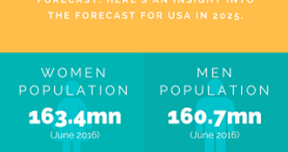 United Nations Population Forecast